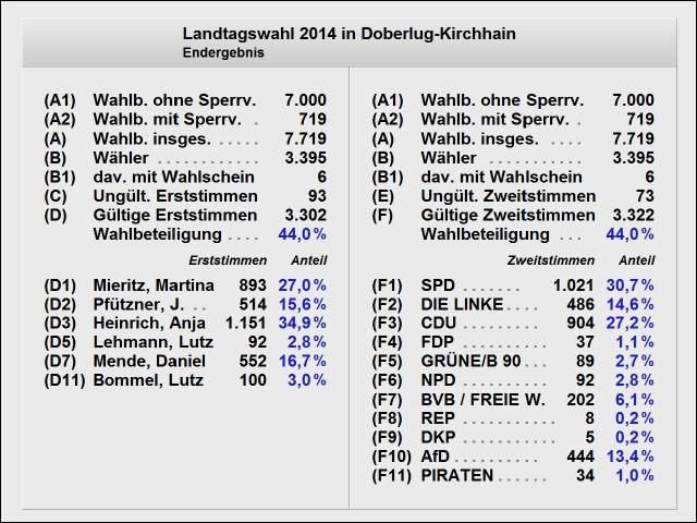 endgültiges Wahlergebniss Landtagswahl - Übersicht