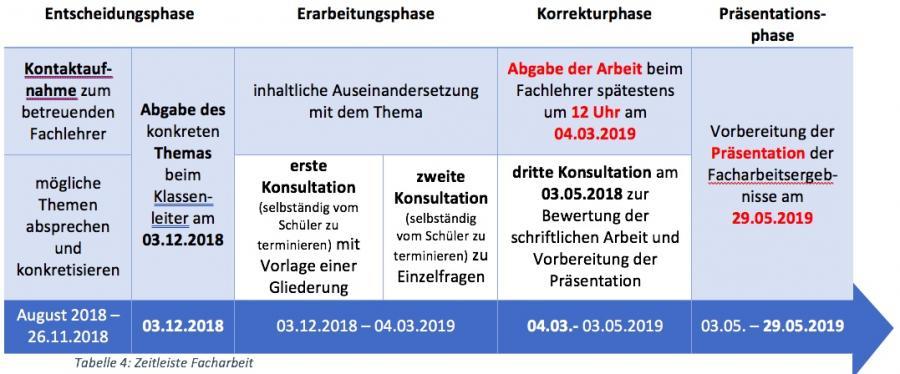 Zeitleiste 2018_19