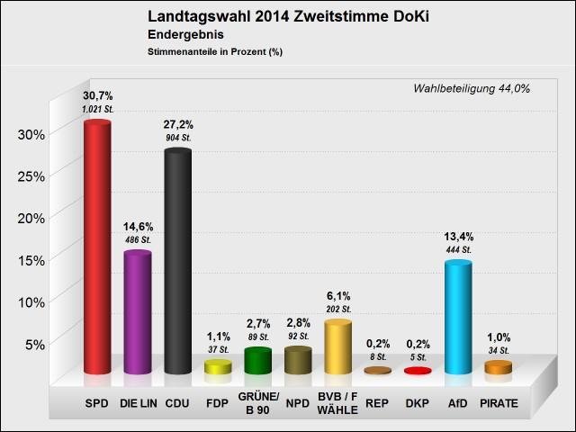 endgültiges Wahlergebniss Landtagswahl - Zweitstimme