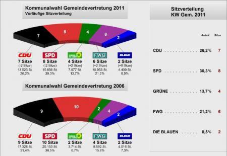 Kommunalwahl2011