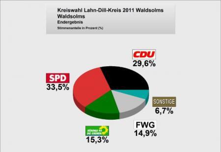 Kreiswahl 2011