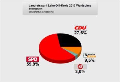 Landratswahlen2012