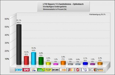 LTW - zweit