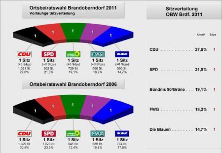 Ortsbeirat Brandoberndorf2011