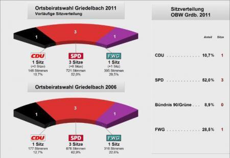 Ortsbeirat Griedelbach 2011