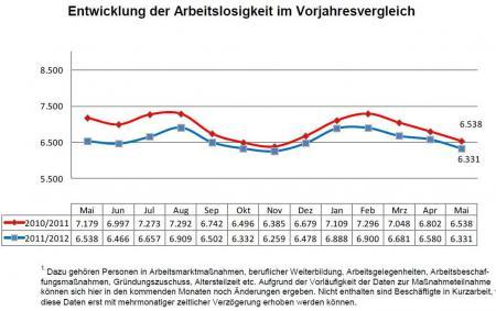 Entwicklung der Arbeitslosigkeit im Vorjahresvergleich