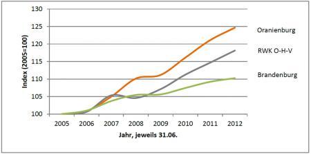 Vergleich der Entwicklung der SvB am Arbeitsort Oranienburg
