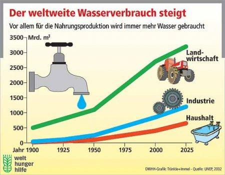 Wasserverbrauch WW